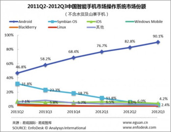 Android market share surges to commanding 90  of China's smartphone market