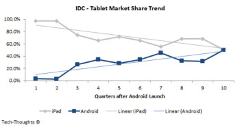 iPad market share will surge before dropping below 50  by mid-2013