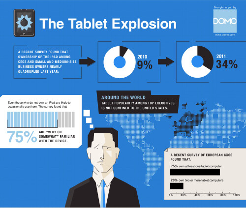 Gadgets and apps of CEOs (and their employees)