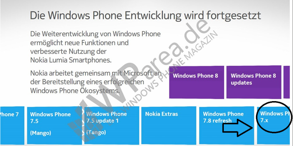 This leaked slide shows an update is coming after Windows Phone 7.8 - Leaked Nokia slide shows life after Windows Phone 7.8