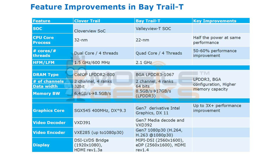 Leaked Intel roadmap reveals new Atom processor made for tablets - Intel developing next-gen Atom processor for tablet use