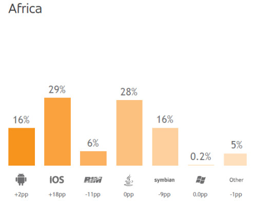 Adfonic's breakdown of mobile ad impressions, Q3 2012