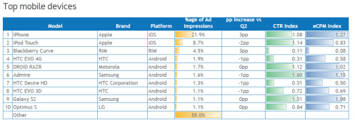 North American Mobile Devices