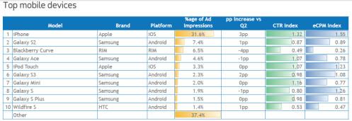European Mobile Devices