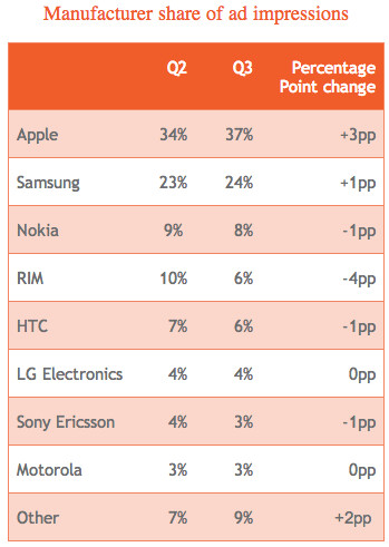 Apple leads all OEMs in ad impression market share