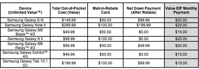 The sale prices for the Samsung Galaxy phones in the sale - T-Mobile extends its sale on Samsung Galaxy devices for qualified Value plans