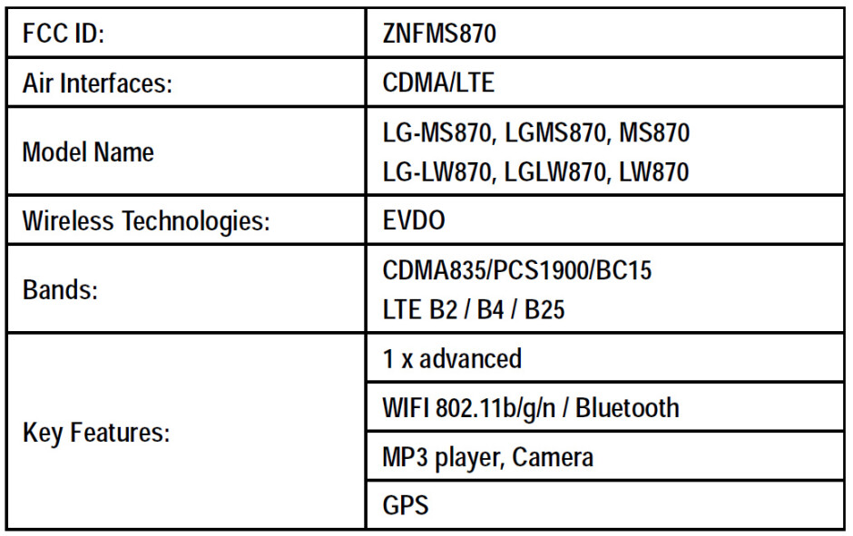 Details about the LG MS870 obtained from its FCC filing - LG MS870 Android smartphone exposed, headed to MetroPCS and Cricket