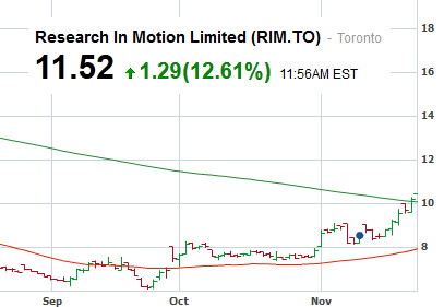 RIM's shares are reflecting optimism over BlackBerry 10, prices in Canadian Dollars - Stock traders voting with their money are feeling good about BlackBerry 10