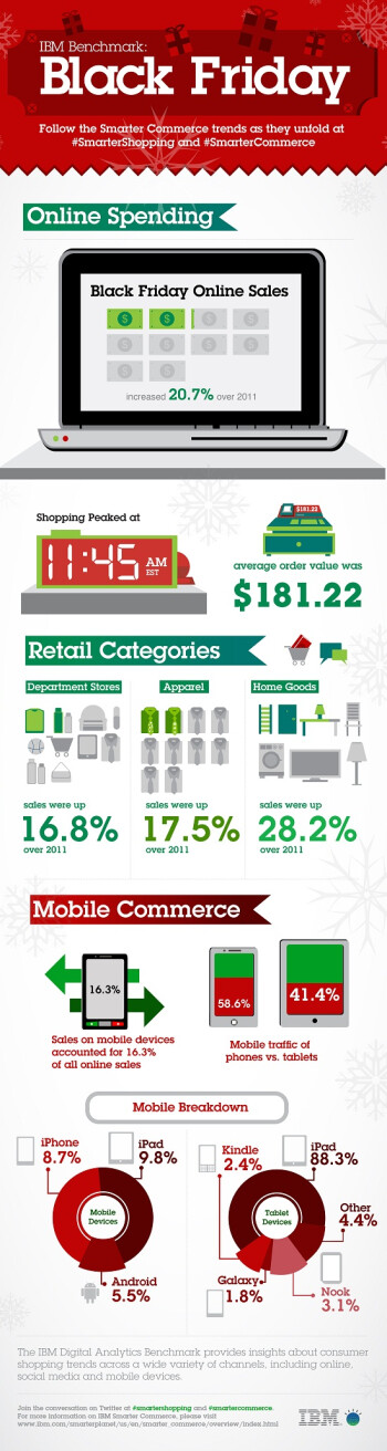 Infographic: How big was the jump in online and mobile commerce for Black Friday?