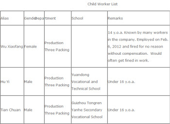 China Labor Watch made this list of allegedly underage workers at Samsung suppliers