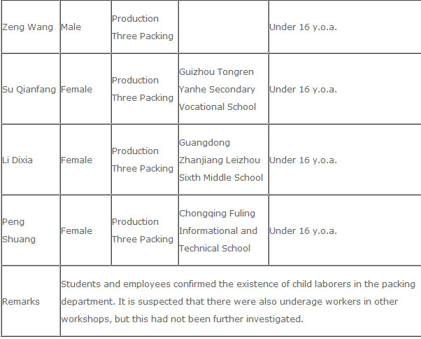 China Labor Watch made this list of allegedly underage workers at Samsung suppliers - Samsung tells suppliers in China that they have two years to stop illegal work practices