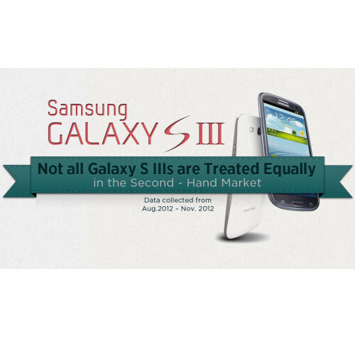 Second-hand Galaxy S III value