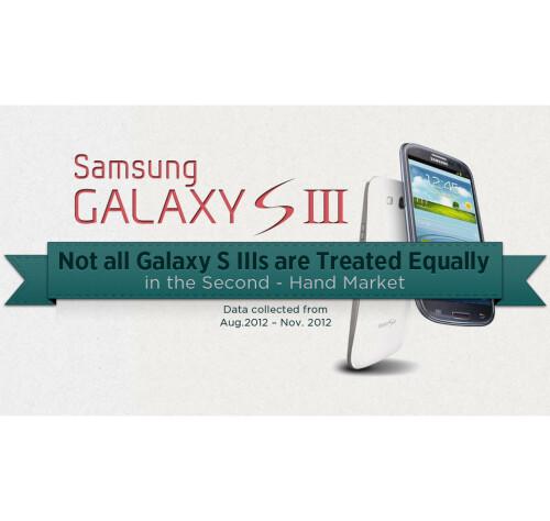 Second-hand Galaxy S III value