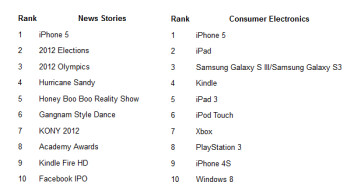 The Apple iPhone 5 is the most searched news story and consumer electronics device on Bing this year