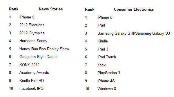 The Apple iPhone 5 is the most searched news story and consumer electronics device on Bing this year - The Apple iPhone 5 is the most searched news story for 2012 on Bing