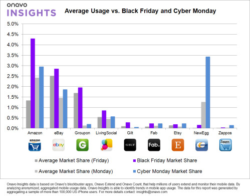 Average app usage