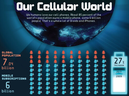 Amazing facts about cell phones