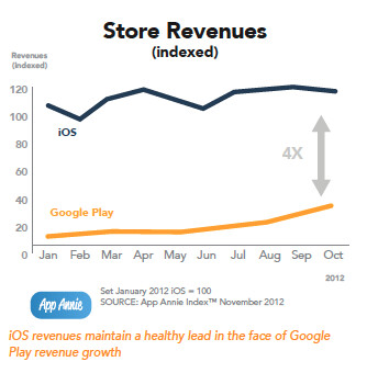 Google Play app revenue up 311 , but iTunes still 4x higher than that