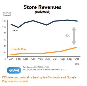 Google Play app revenue up 311%, but iTunes still 4x higher than that
