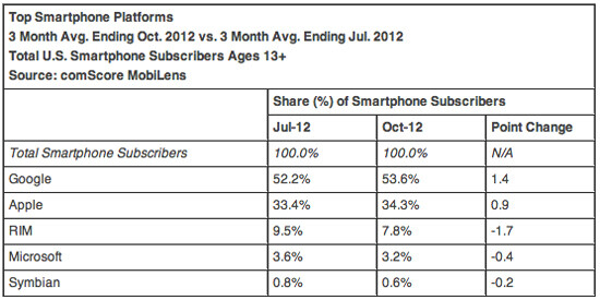 Apple gains market share, passes LG and takes second behind Samsung