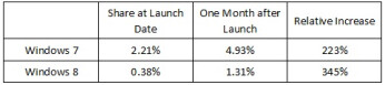 Wait, so Windows 8 is not outpacing Windows 7 adoption rate?