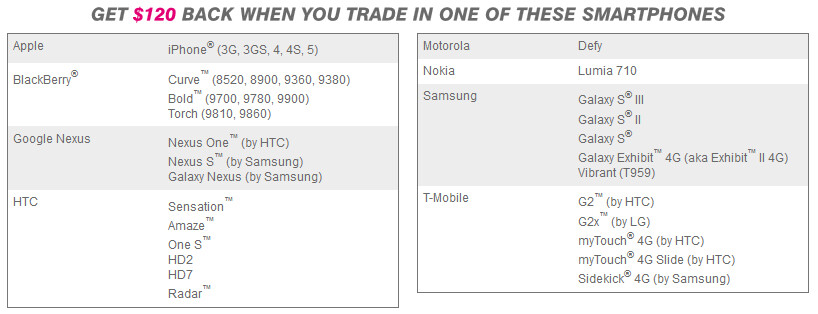 """Get $120 toward a new 4G handset by trading in one of these models - T-Mobile """"12 Days of Value"""" started Saturday, ends December 12th"""