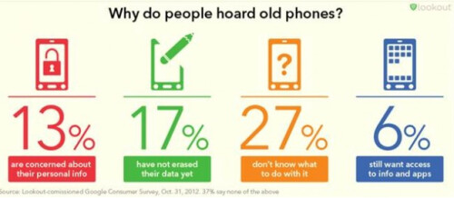 What Americans do with their old handsets