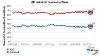 iOS's share of the mobile web is much bigger than that of Android