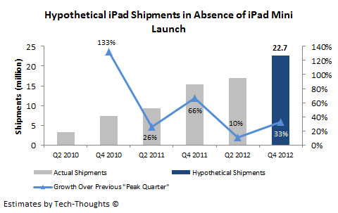 iPad mini and iPad combined sales estimate