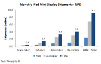 Monthly-iPad-Mini-Display-Shipments---NPD