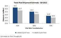 Total-iPad-Shipment-Estimate---Q4-2012