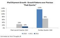 iPad---Peak-Quarter-Shipment-Growth-Patterns
