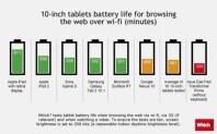 Tablets-battery-10in-rev1-550x340