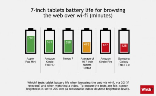 Tablet battery life compared