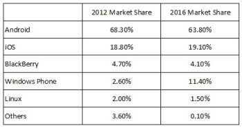 Smartphone growth to continue, growth rate slows, Windows Phone share moves up