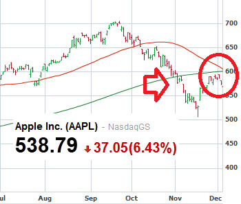 Apple's shares are technically bearish