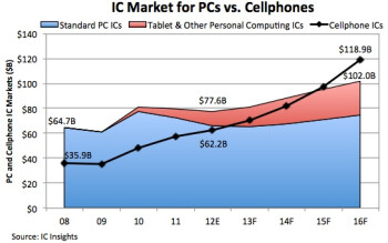 Companies are expected to spend more money on cell phone parts than PC parts next year