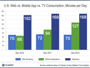 Mobile app growth is tremendous