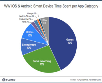Globally, 43% of the time spent using mobile appsis for playing games
