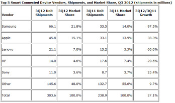 Samsung led in volume and Apple led in value