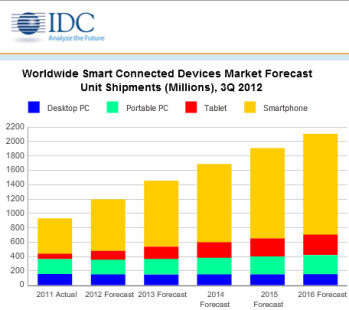 Smartphone and tablet growth will lead the way for the future