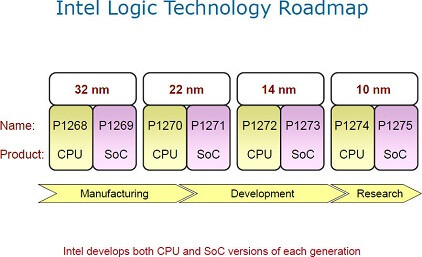 Intel to start mass production of 22nm phone and tablet chips in 2013, says TSMC is beat