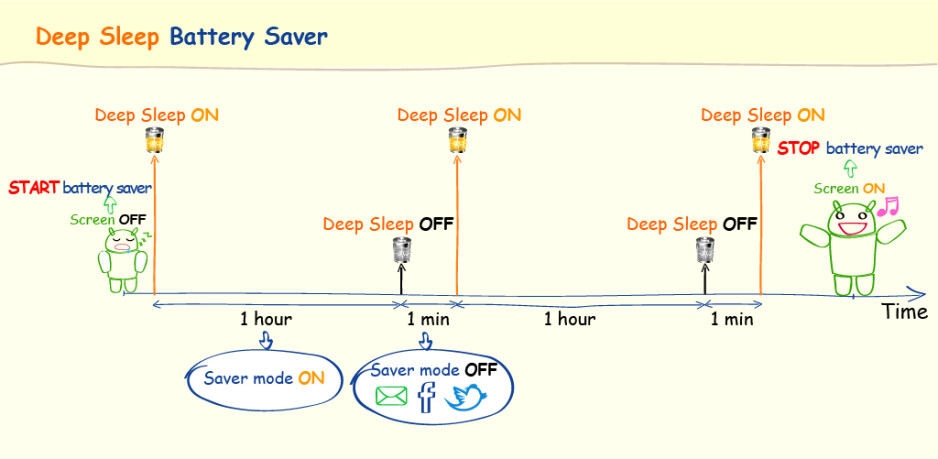 Sip that precious juice with Deep Sleep Battery Saver for Android
