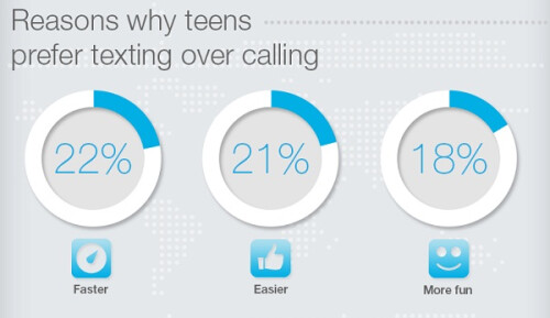 The dark side of teen texting