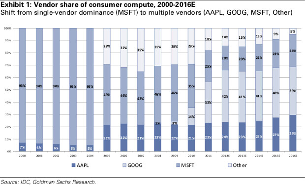 As Windows shrinks, Android and iOS grow to overtake it