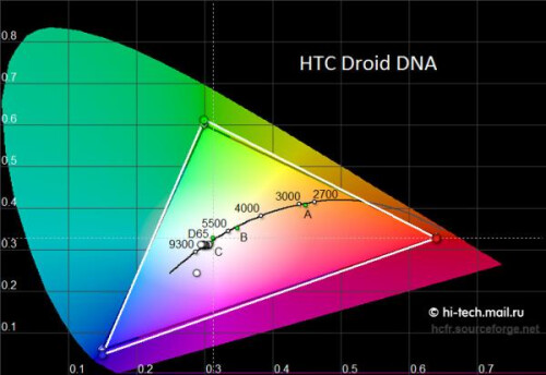 HTC Droid DNA screen comparison