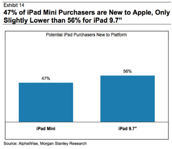 "Analyst says iPad mini cannibalization is ""overblown"""