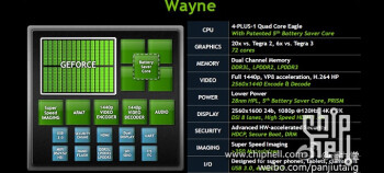 The NVIDIA Tegar 4 system-on-a-chip will come with 72 GPU cores