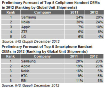 Samsung takes the top spot for 2012 cell phone shipments, Nokia 2nd, Apple 3rd
