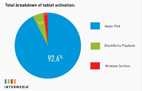 Small and medium businesses prefer iPhone and iPad over Android, WP or BlackBerry
